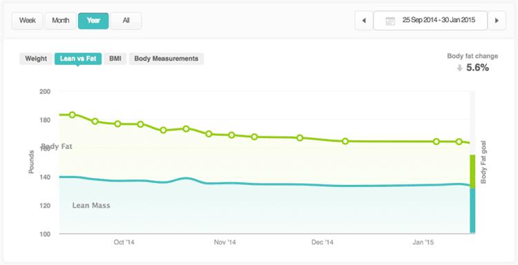 Fitbit Aria scale – body fat measurement