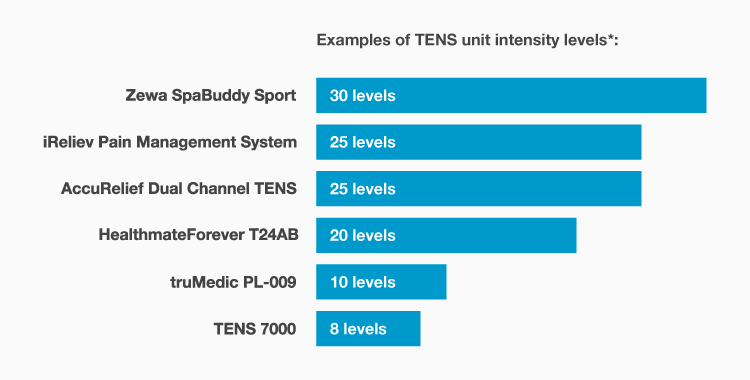 iReliev Pain Management System intensity levels compared to other TENS units