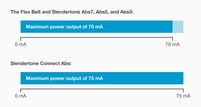 Slendertone Connect Abs maximum power output compared to other popular abdominal toning belts