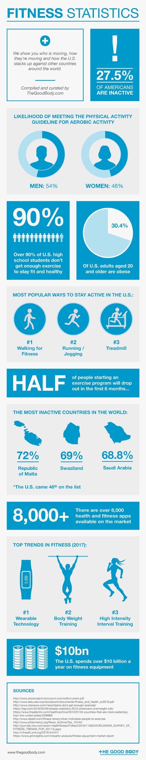 Fitness Statistics – infographic