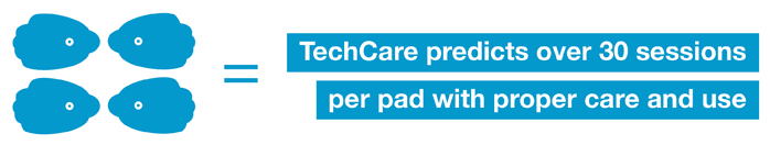 TechCare predicts over 30 TENS sessions per pad with proper care and use
