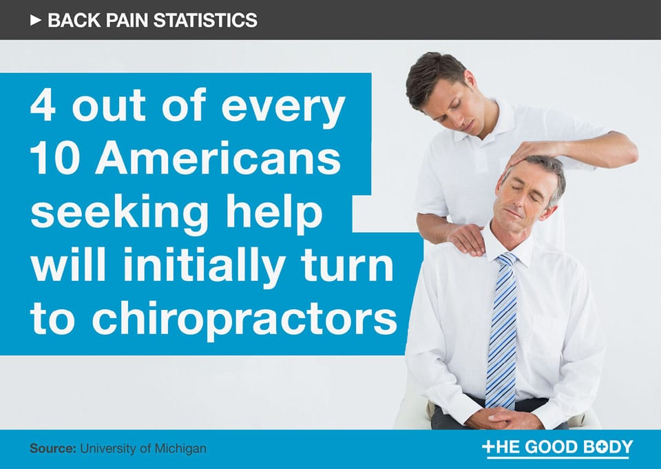 Four out of every 10 Americans seeking help will initially turn to chiropractors