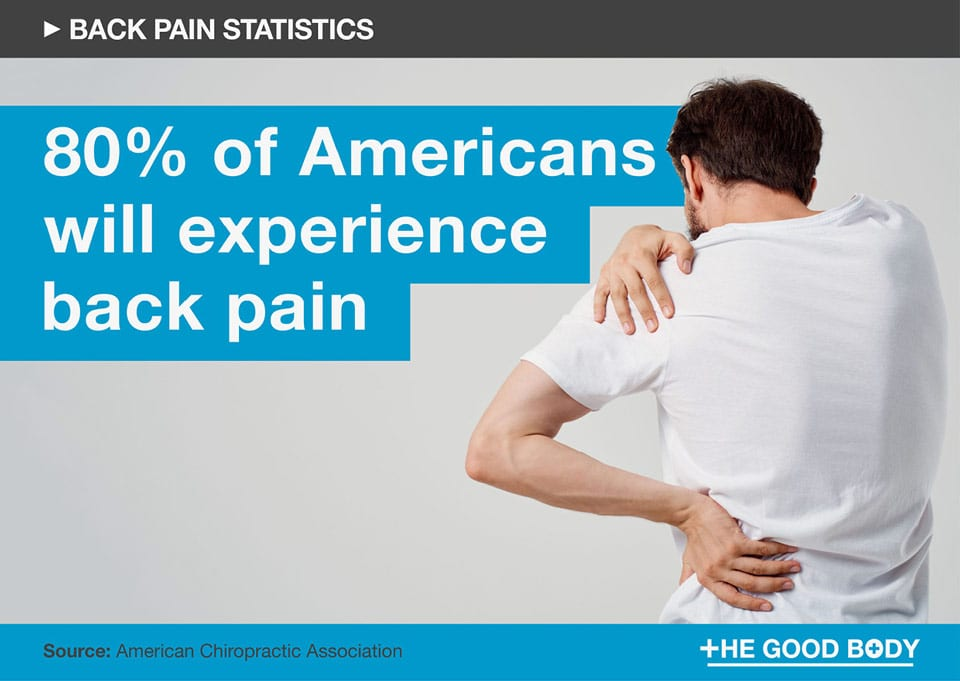 80% of Americans will experience back pain at some point in their lifetime