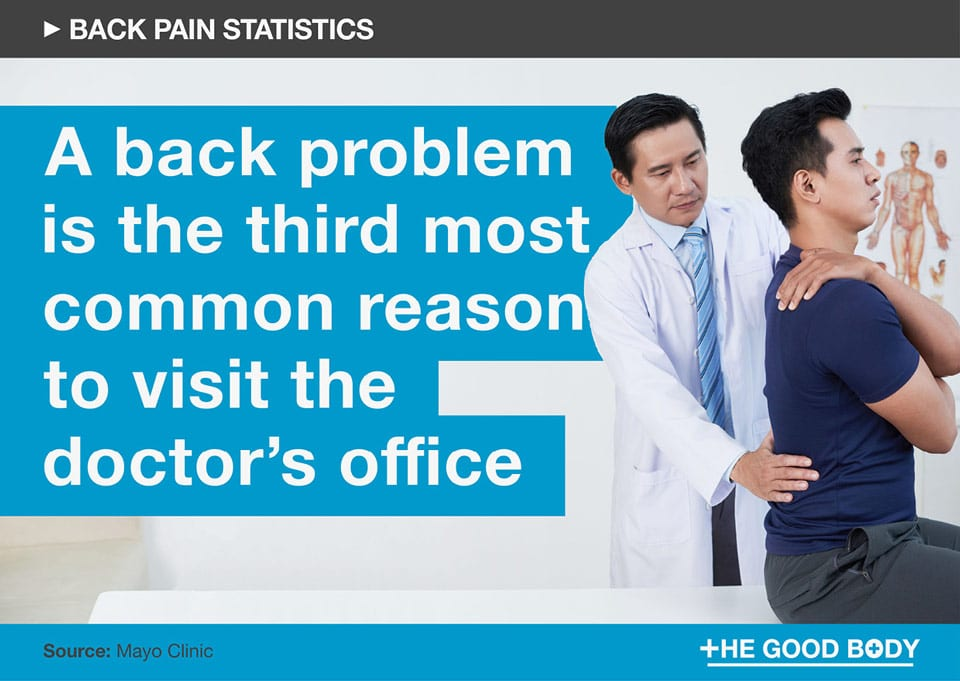 A back problem is the third most common reason to visit the doctor's office