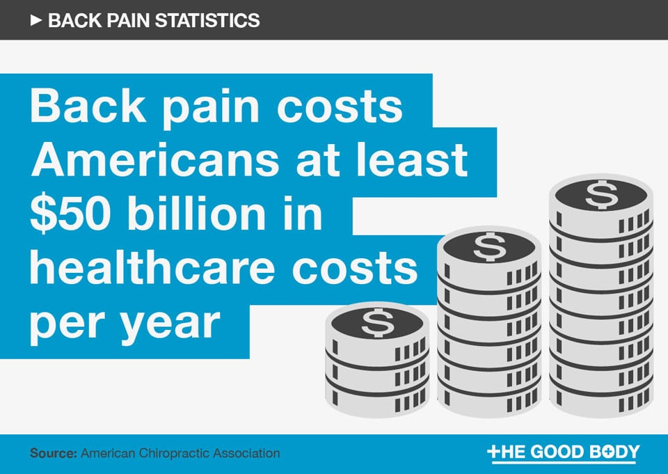 Back pain costs Americans at least $50 billion in healthcare costs a year
