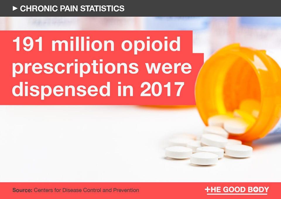 191 million opioid prescriptions were dispensed in 2017