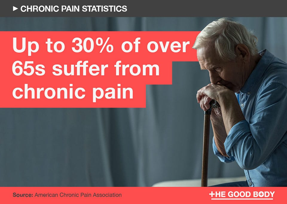 Up to 30% of over 65s suffer from chronic pain